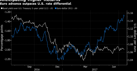 Investors Jump Back Into the Euro as Going Short Proves 'Lethal'