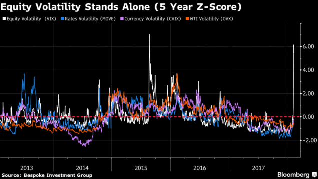 How Two Tiny Volatility Products Helped Fuel the Sudden Stock Slump